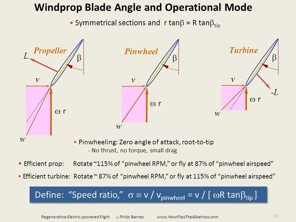 11 Windprop Blade Angle and Operational Mode v  r  w Pinwheel Pinwheeling: Zero angle of attack, root-to-tip - No thrust, no torque, small drag v  r L  w Propeller Efficient prop: Rotate ~115% of pinwheel RPM, or fly at 87% of pinwheel airspeed v  r -L  w Turbine Efficient turbine: Rotate ~ 87% of pinwheel RPM, or fly at 115% of pinwheel airspeed Define: Speed ratio,   v / v pinwheel = v / [  R tan  tip ] Symmetrical sections and r tan  = R tan  tip Regenerative Electric-powered Flight J.
