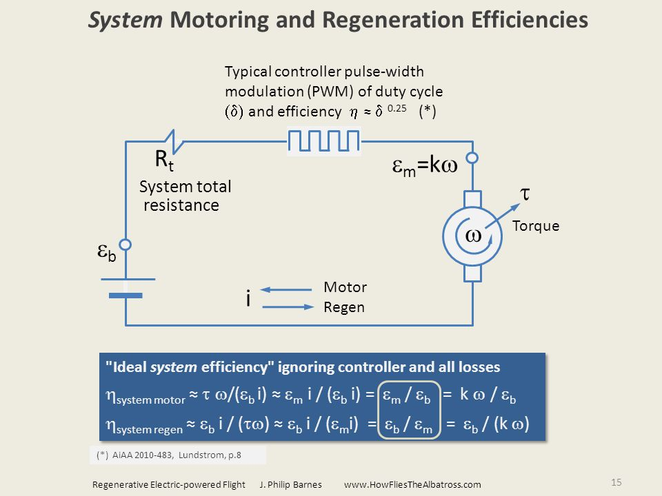 15 System Motoring and Regeneration Efficiencies Ideal system efficiency ignoring controller and all losses  system motor ≈  /(  b i) ≈  m  i / (  b i) =  m /  b = k  /  b  system regen ≈  b i / (  ) ≈  b i / (  m i) =  b /  m  =  b / (k  ) Ideal system efficiency ignoring controller and all losses  system motor ≈  /(  b i) ≈  m  i / (  b i) =  m /  b = k  /  b  system regen ≈  b i / (  ) ≈  b i / (  m i) =  b /  m  =  b / (k  ) Torque  m =k    RtRt bb System total resistance (*) AiAA 2010-483, Lundstrom, p.8 i Motor Regen Regenerative Electric-powered Flight J.