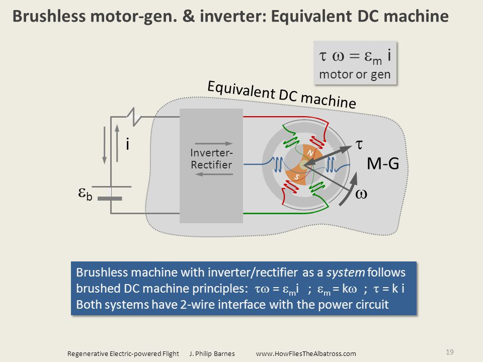 Equivalent DC machine 19 Brushless motor-gen.