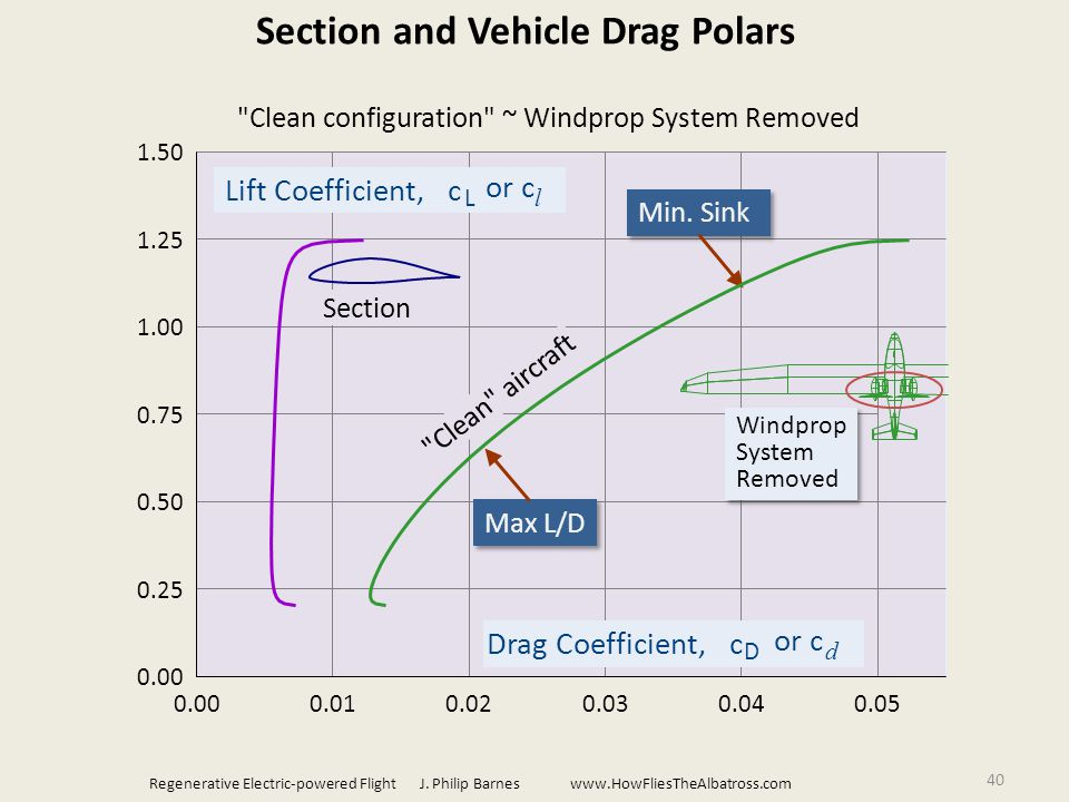 40 Drag Coefficient, c D or c d 0.000.010.020.030.040.05 Lift Coefficient, c L or c l 0.00 0.25 0.50 0.75 1.00 1.25 1.50 Section and Vehicle Drag Polars Max L/D Min.