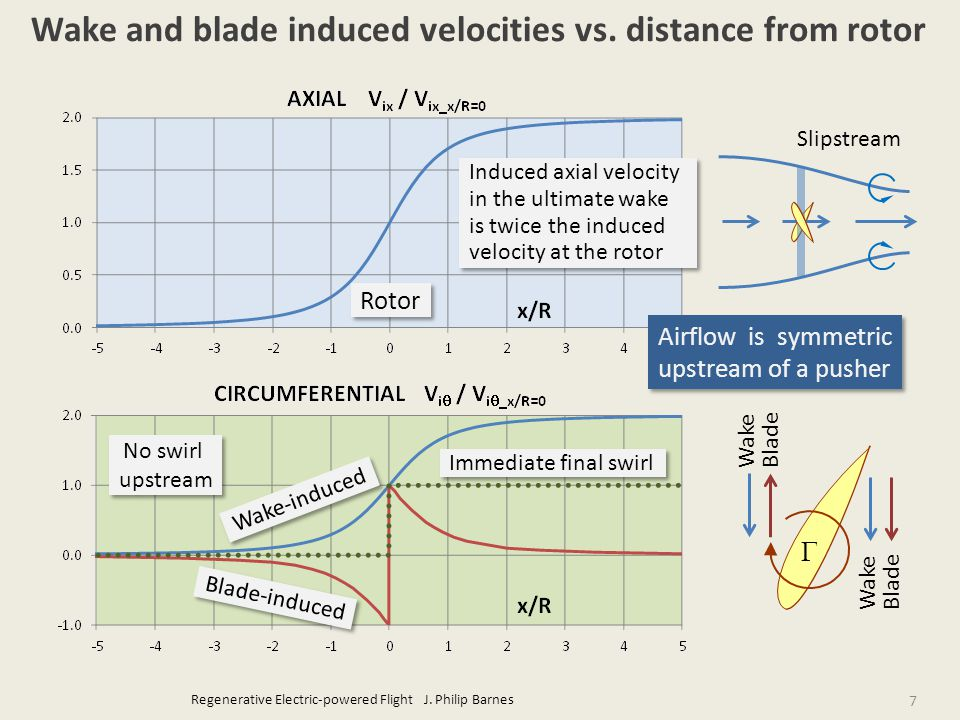 Regenerative Electric-powered Flight J. Philip Barnes 7 Wake and blade induced velocities vs.