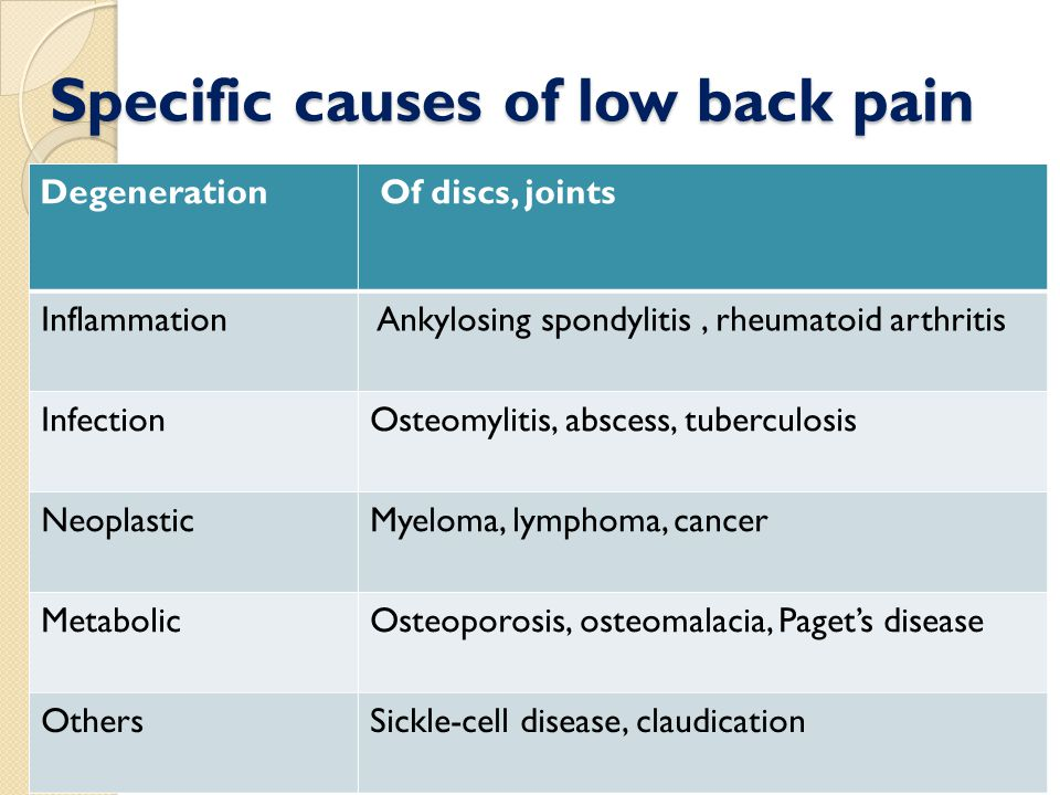 Specific causes of low back pain Degeneration Of discs, joints Inflammation Ankylosing spondylitis, rheumatoid arthritis InfectionOsteomylitis, abscess, tuberculosis NeoplasticMyeloma, lymphoma, cancer MetabolicOsteoporosis, osteomalacia, Paget's disease OthersSickle-cell disease, claudication