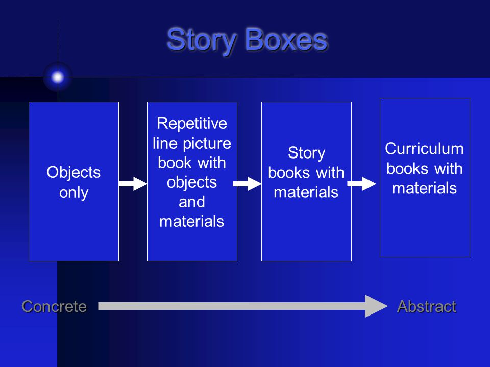 Create Story Boxes & Literacy Kits Story box includes: Props related to the story Adapted book(s) appropriate for each student Switches Literacy Kit includes: Story box Communication boards Extension activities Worksheets Games Electronic activities Assessment