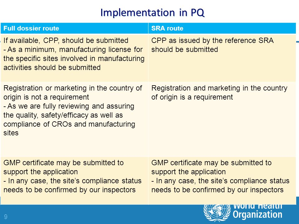 9 Implementation in PQ Full dossier routeSRA route If available, CPP, should be submitted - As a minimum, manufacturing license for the specific sites involved in manufacturing activities should be submitted CPP as issued by the reference SRA should be submitted Registration or marketing in the country of origin is not a requirement - As we are fully reviewing and assuring the quality, safety/efficacy as well as compliance of CROs and manufacturing sites Registration and marketing in the country of origin is a requirement GMP certificate may be submitted to support the application - In any case, the site's compliance status needs to be confirmed by our inspectors GMP certificate may be submitted to support the application - In any case, the site's compliance status needs to be confirmed by our inspectors