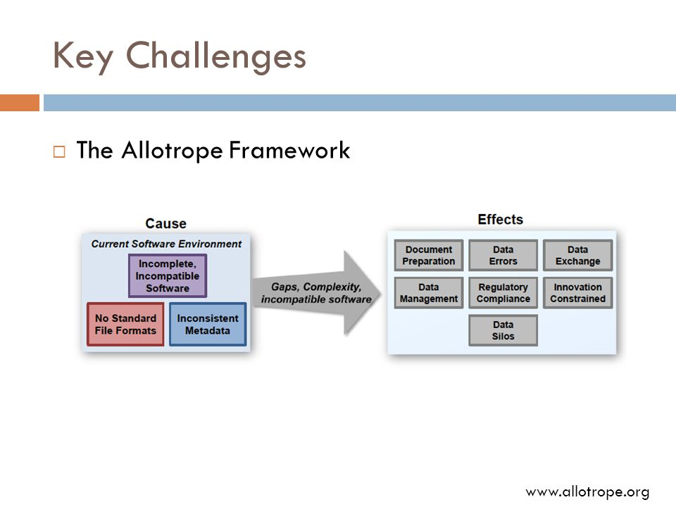 Key Challenges  The Allotrope Framework