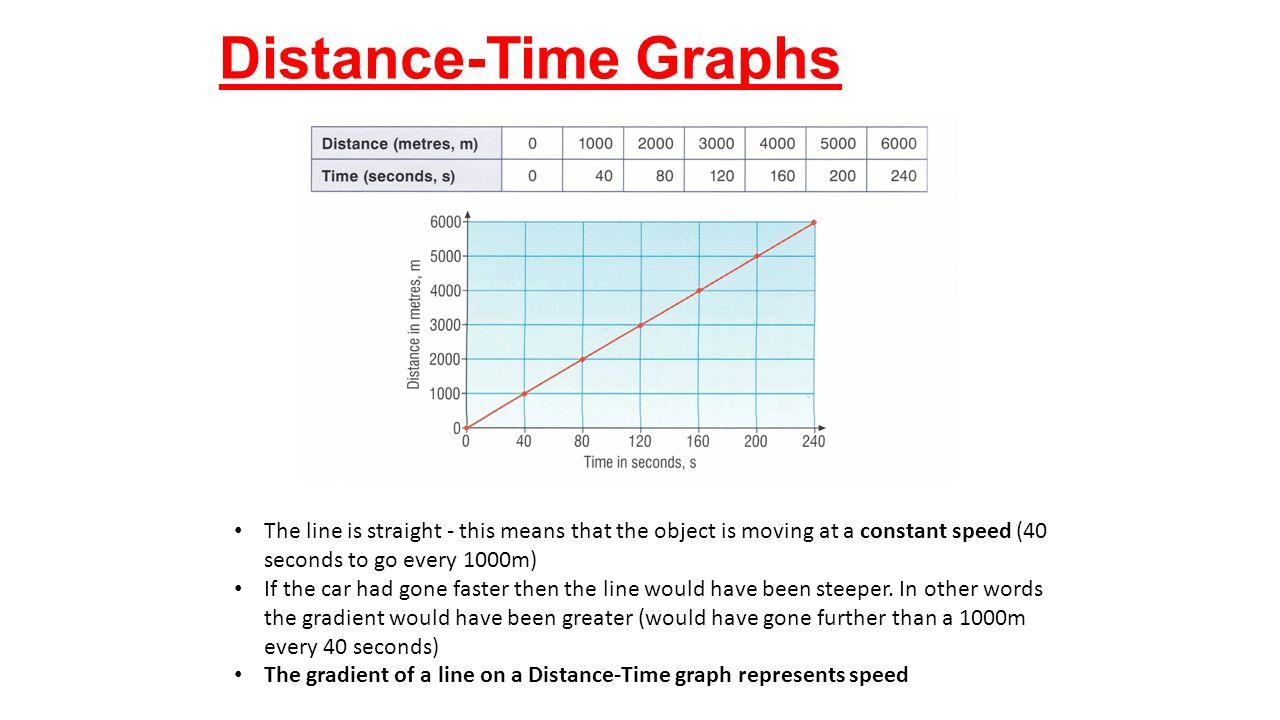 distance time graphs The distance –time graphs below represent the motion of a car match the descriptions with the graphs explain your answers descriptions:.