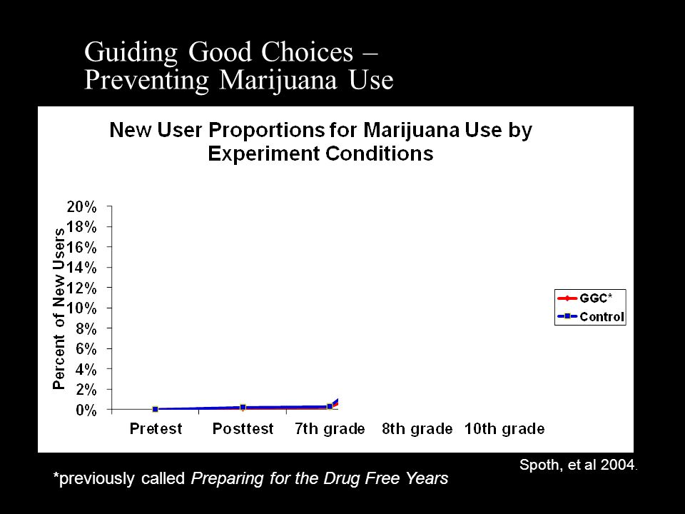 Guiding Good Choices – Preventing Marijuana Use Spoth, et al 2004.