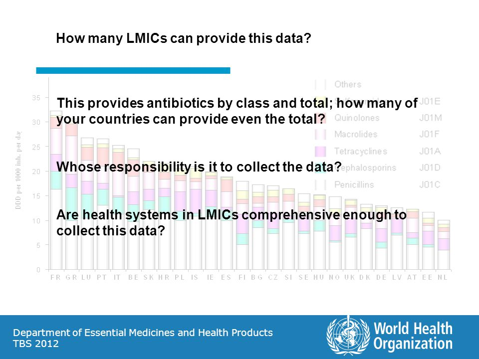 Department of Essential Medicines and Health Products TBS 2012 How many LMICs can provide this data.