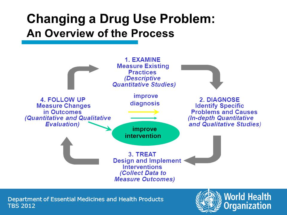 Department of Essential Medicines and Health Products TBS 2012 Changing a Drug Use Problem: An Overview of the Process 1.