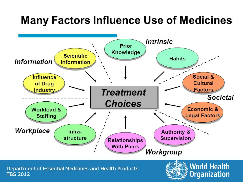 Department of Essential Medicines and Health Products TBS 2012 Treatment Choices Prior Knowledge Habits Scientific Information Relationships With Peers Influence of Drug Industry Workload & Staffing Infra- structure Authority & Supervision Societal Information Intrinsic Workplace Workgroup Social & Cultural Factors Economic & Legal Factors Many Factors Influence Use of Medicines