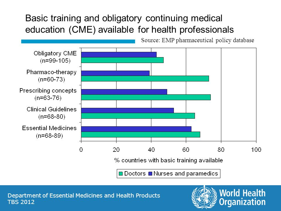 Department of Essential Medicines and Health Products TBS 2012 Basic training and obligatory continuing medical education (CME) available for health professionals Source: EMP pharmaceutical policy database