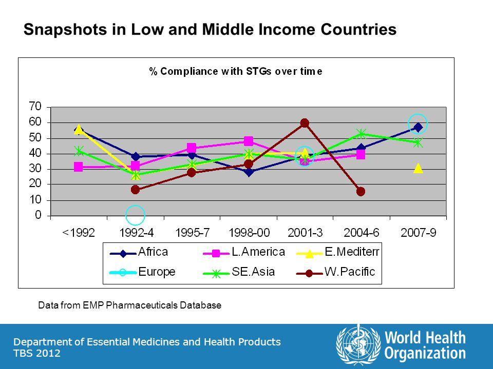 Data from EMP Pharmaceuticals Database