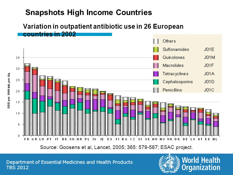 Department of Essential Medicines and Health Products TBS 2012 Variation in outpatient antibiotic use in 26 European countries in 2002 Source: Goosens et al, Lancet, 2005; 365: 579-587; ESAC project.