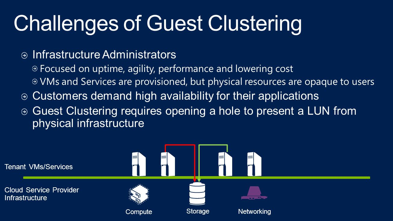 Infrastructure Administrators Focused on uptime, agility, performance and lowering cost VMs and Services are provisioned, but physical resources are opaque to users Customers demand high availability for their applications Guest Clustering requires opening a hole to present a LUN from physical infrastructure Cloud Service Provider Infrastructure Storage Compute Networking Tenant VMs/Services