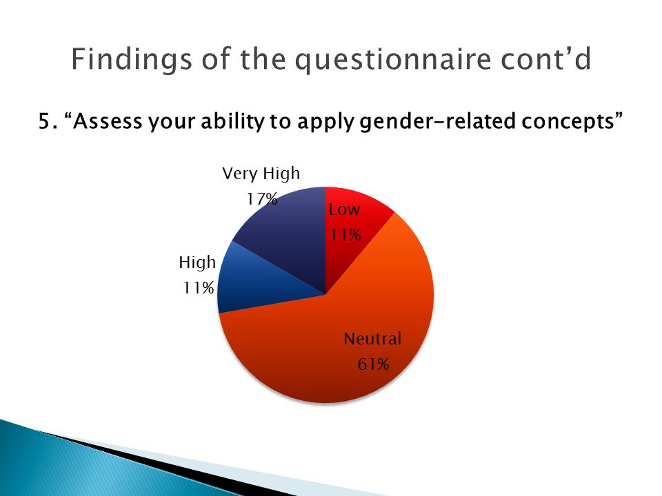 5. Assess your ability to apply gender-related concepts