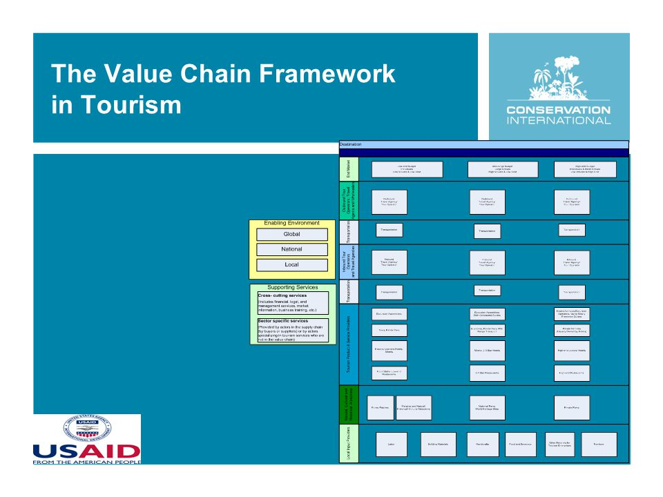 The Value Chain Framework in Tourism