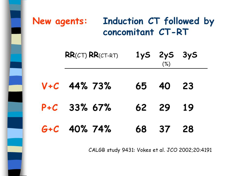 New agents: Induction CT followed by concomitant CT-RT RR (CT) RR (CT-RT) 1yS2yS3yS (%) V+C 44% 73% P+C 33% 67% G+C 40% 74% CALGB study 9431: Vokes et al.