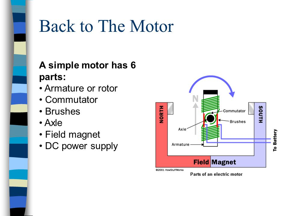 Back to The Motor A simple motor has 6 parts: Armature or rotor Commutator Brushes Axle Field magnet DC power supply