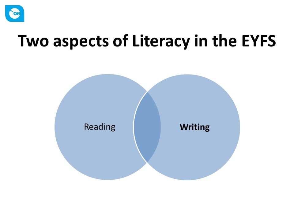 Two aspects of Literacy in the EYFS ReadingWriting