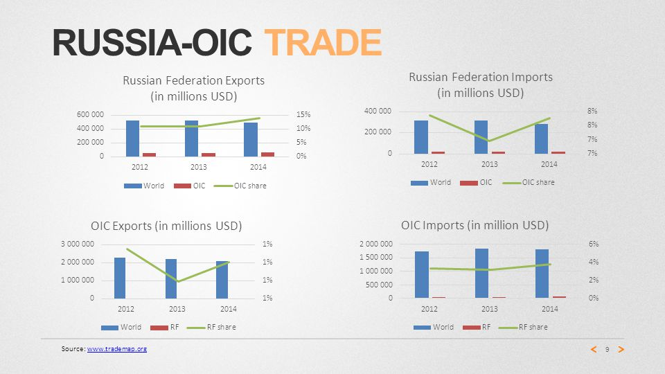 RUSSIA-OIC TRADE 9 Source: