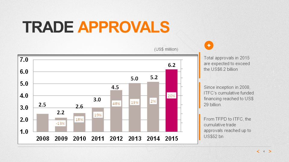 TRADE APPROVALS 4 Total approvals in 2015 are expected to exceed the US$6.2 billion Since inception in 2008, ITFC's cumulative funded financing reached to US$ 29 billion.