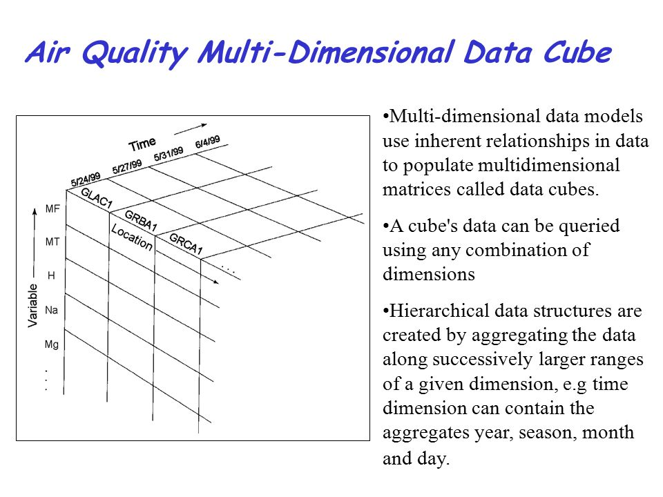 Air Quality Multi-Dimensional Data Cube Multi-dimensional data models use inherent relationships in data to populate multidimensional matrices called data cubes.