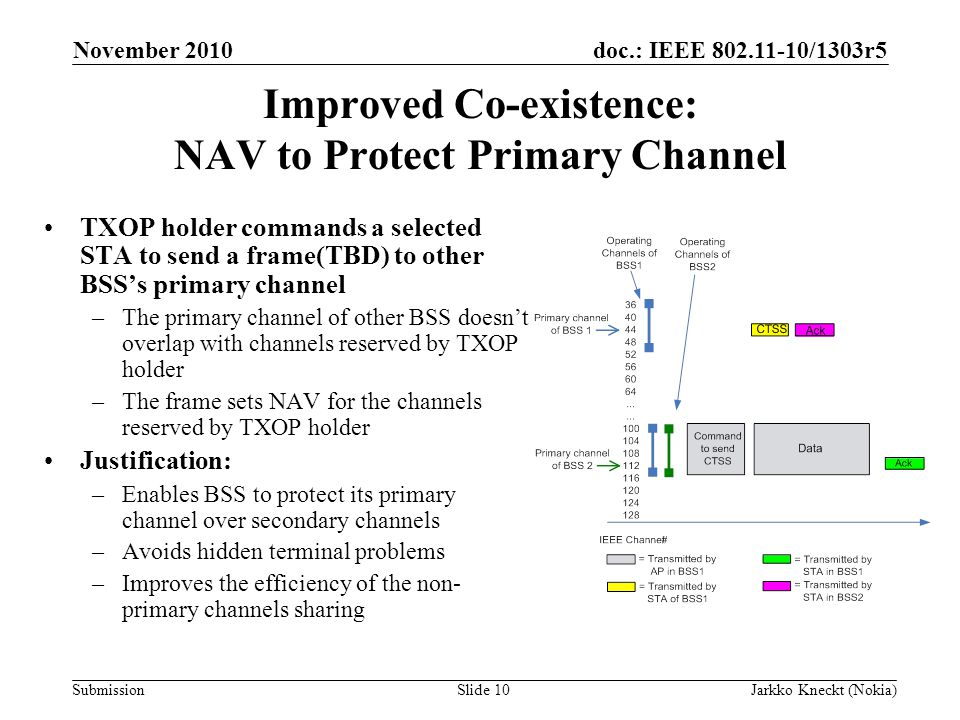 doc.: IEEE /1303r5 Submission November 2010 Jarkko Kneckt (Nokia)Slide 10 Improved Co-existence: NAV to Protect Primary Channel TXOP holder commands a selected STA to send a frame(TBD) to other BSS's primary channel –The primary channel of other BSS doesn't overlap with channels reserved by TXOP holder –The frame sets NAV for the channels reserved by TXOP holder Justification: –Enables BSS to protect its primary channel over secondary channels –Avoids hidden terminal problems –Improves the efficiency of the non- primary channels sharing