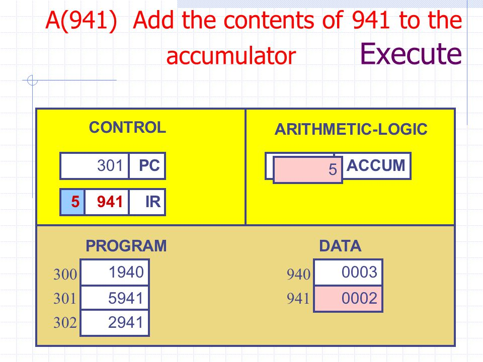 IR 301PC CONTROL ARITHMETIC-LOGIC 3ACCUM PROGRAM DATA A(941) Add the contents of 941 to the accumulator Execute 5