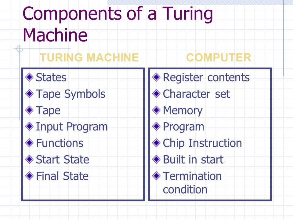 Components of a Turing Machine States Tape Symbols Tape Input Program Functions Start State Final State Register contents Character set Memory Program Chip Instruction Built in start Termination condition TURING MACHINE COMPUTER