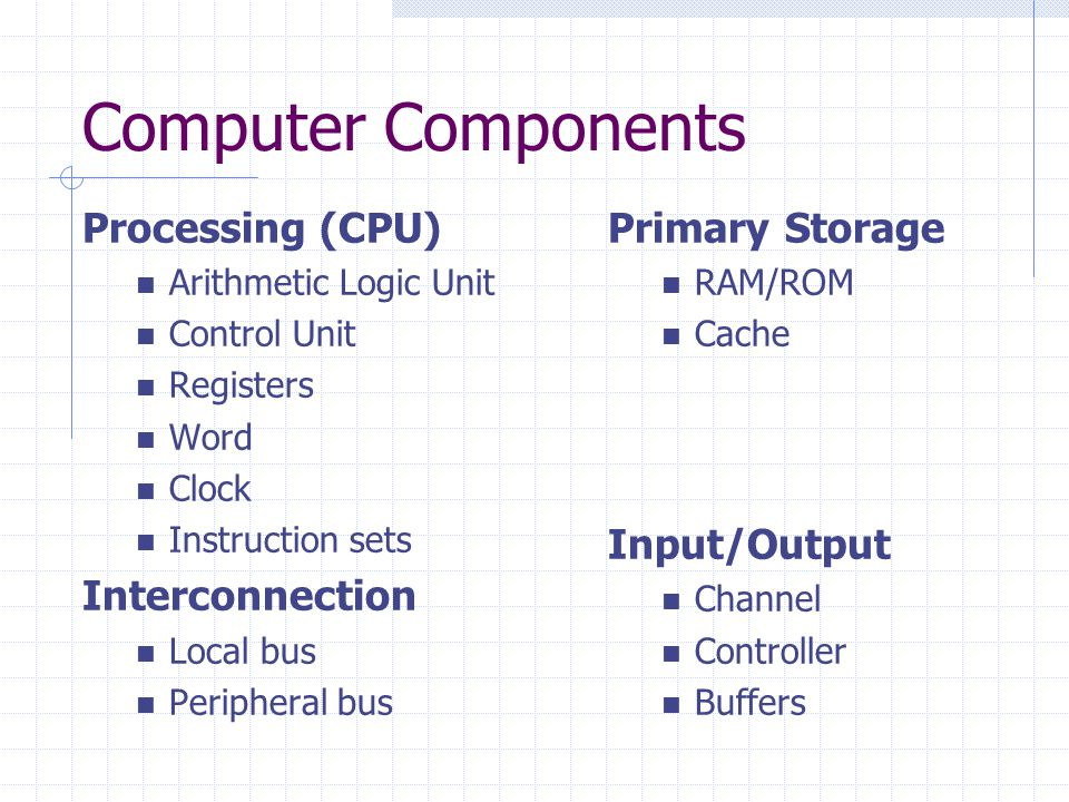 Computer Components Processing (CPU) Arithmetic Logic Unit Control Unit Registers Word Clock Instruction sets Interconnection Local bus Peripheral bus Primary Storage RAM/ROM Cache Input/Output Channel Controller Buffers