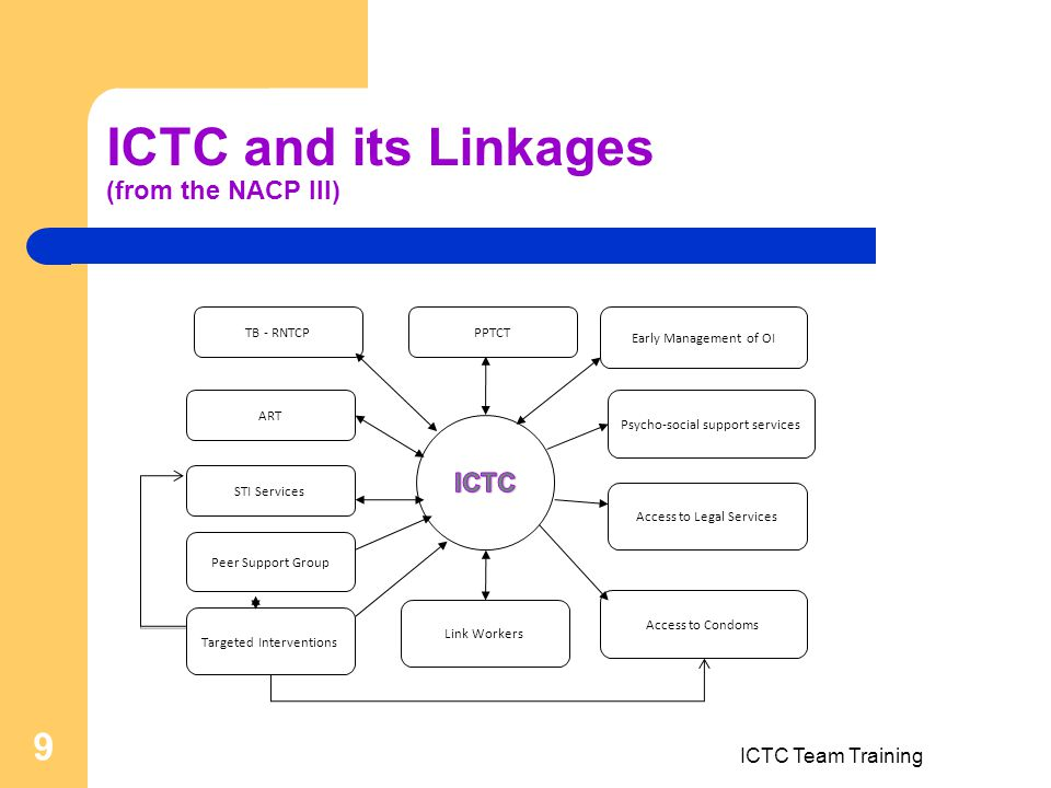 ICTC Team Training 9 ICTC and its Linkages (from the NACP III) TB - RNTCPPPTCT ART Early Management of OI Access to Condoms Access to Legal Services Psycho-social support services Link Workers STI Services Peer Support Group Targeted Interventions