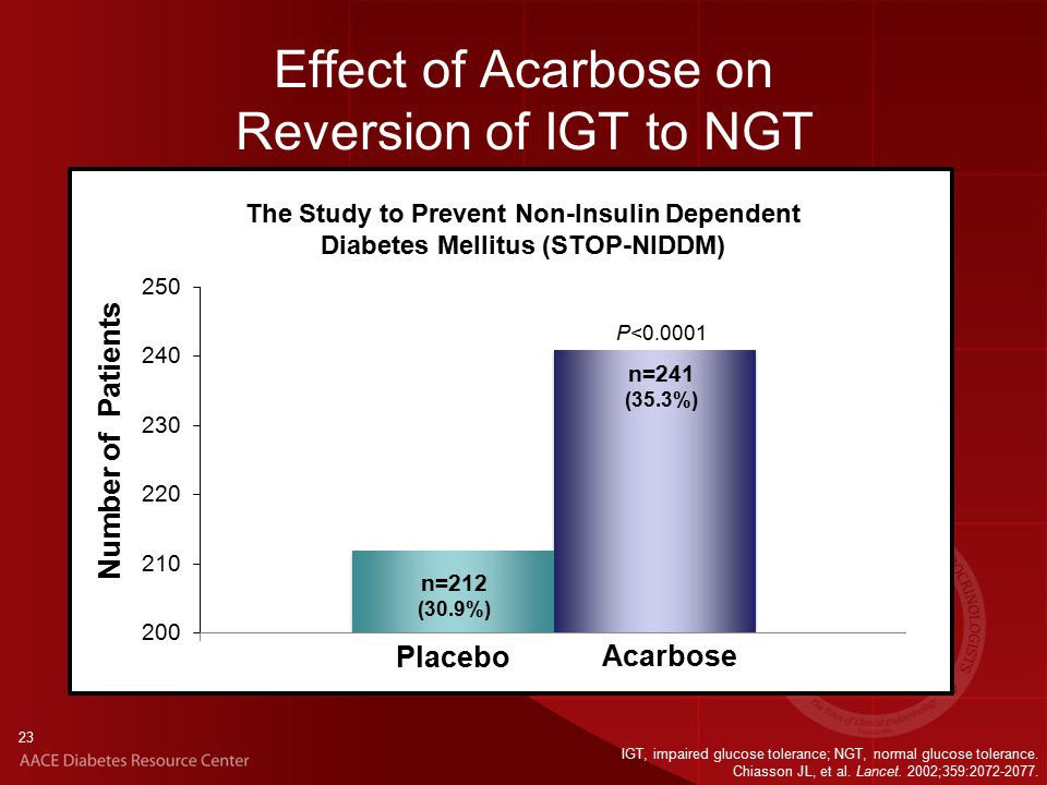 23 Effect of Acarbose on Reversion of IGT to NGT P< Placebo Acarbose Number of Patients n=241 (35.3%) n=212 (30.9%) IGT, impaired glucose tolerance; NGT, normal glucose tolerance.
