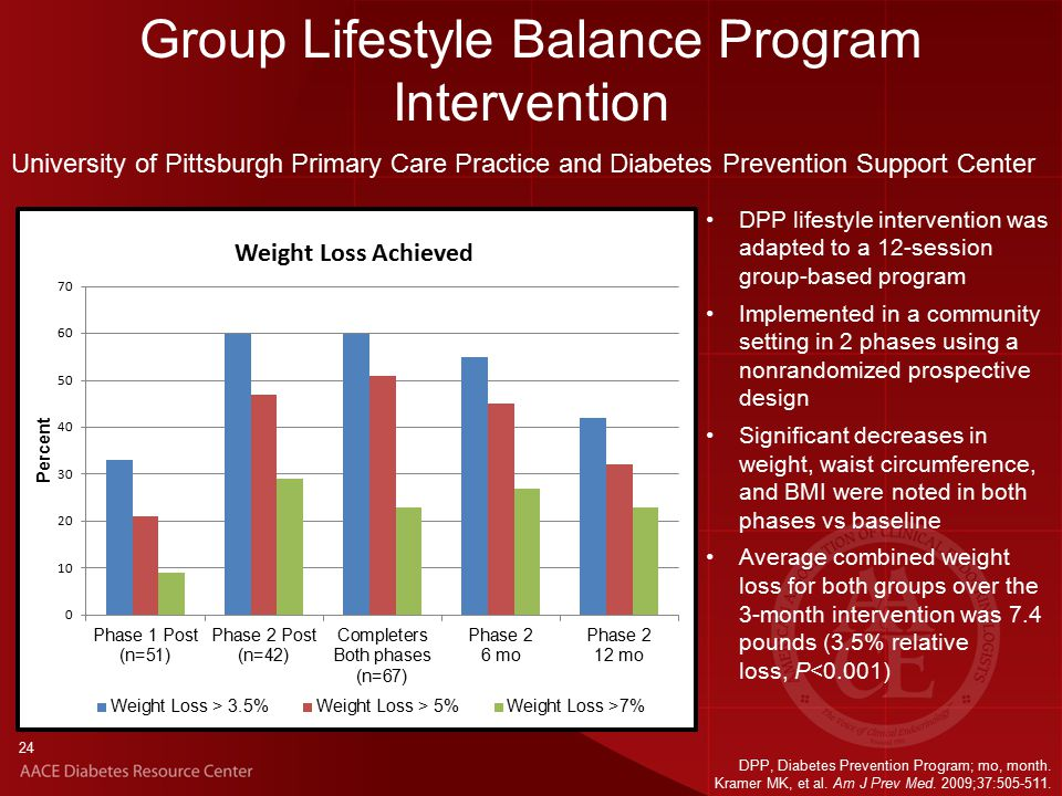 24 Group Lifestyle Balance Program Intervention DPP lifestyle intervention was adapted to a 12-session group-based program Implemented in a community setting in 2 phases using a nonrandomized prospective design Significant decreases in weight, waist circumference, and BMI were noted in both phases vs baseline Average combined weight loss for both groups over the 3-month intervention was 7.4 pounds (3.5% relative loss, P<0.001) University of Pittsburgh Primary Care Practice and Diabetes Prevention Support Center DPP, Diabetes Prevention Program; mo, month.