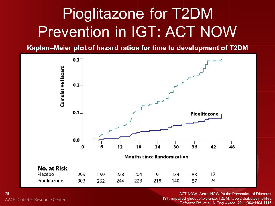 28 Pioglitazone for T2DM Prevention in IGT: ACT NOW ACT NOW, Actos NOW for the Prevention of Diabetes; IGT, impaired glucose tolerance; T2DM, type 2 diabetes mellitus.