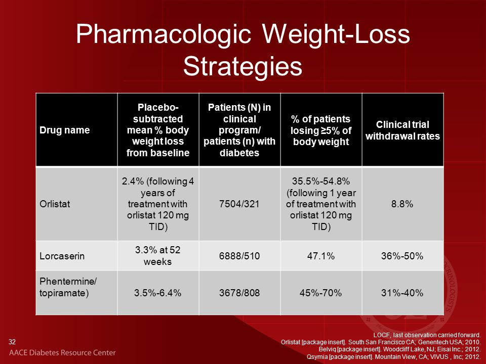 32 Pharmacologic Weight-Loss Strategies Drug name Placebo- subtracted mean % body weight loss from baseline Patients (N) in clinical program/ patients (n) with diabetes % of patients losing ≥5% of body weight Clinical trial withdrawal rates Orlistat 2.4% (following 4 years of treatment with orlistat 120 mg TID) 7504/ %-54.8% (following 1 year of treatment with orlistat 120 mg TID) 8.8% Lorcaserin 3.3% at 52 weeks 6888/ %36%-50% Phentermine/ topiramate) 3.5%-6.4%3678/80845%-70%31%-40% LOCF, last observation carried forward.