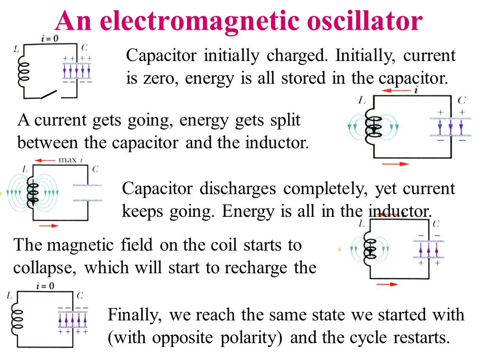 The magnetic field on the coil starts to collapse, which will start to recharge the capacitor.