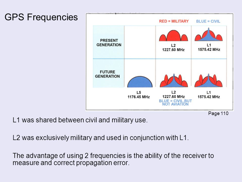GPS Frequencies L1 was shared between civil and military use.