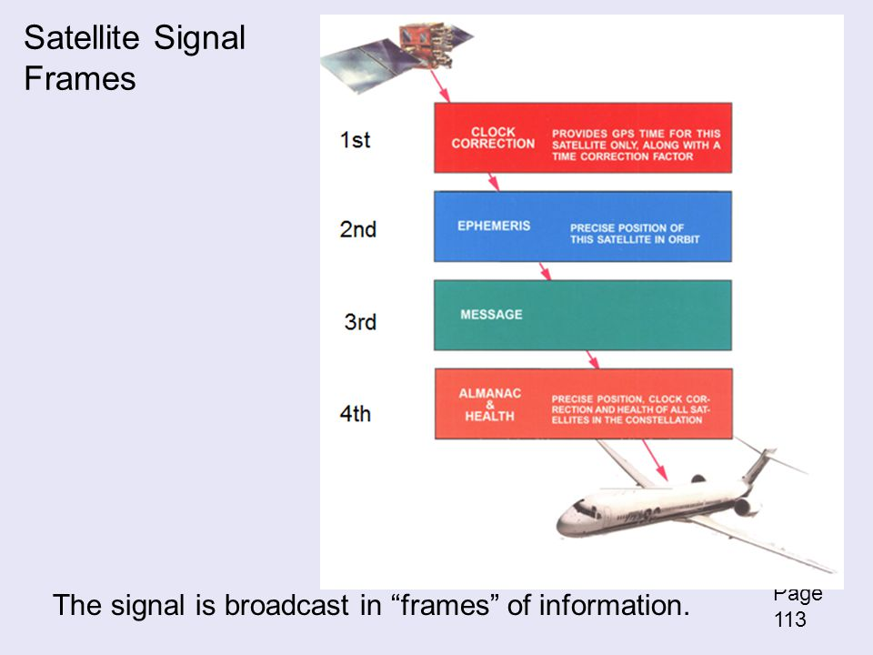 Satellite Signal Frames The signal is broadcast in frames of information. Page 113