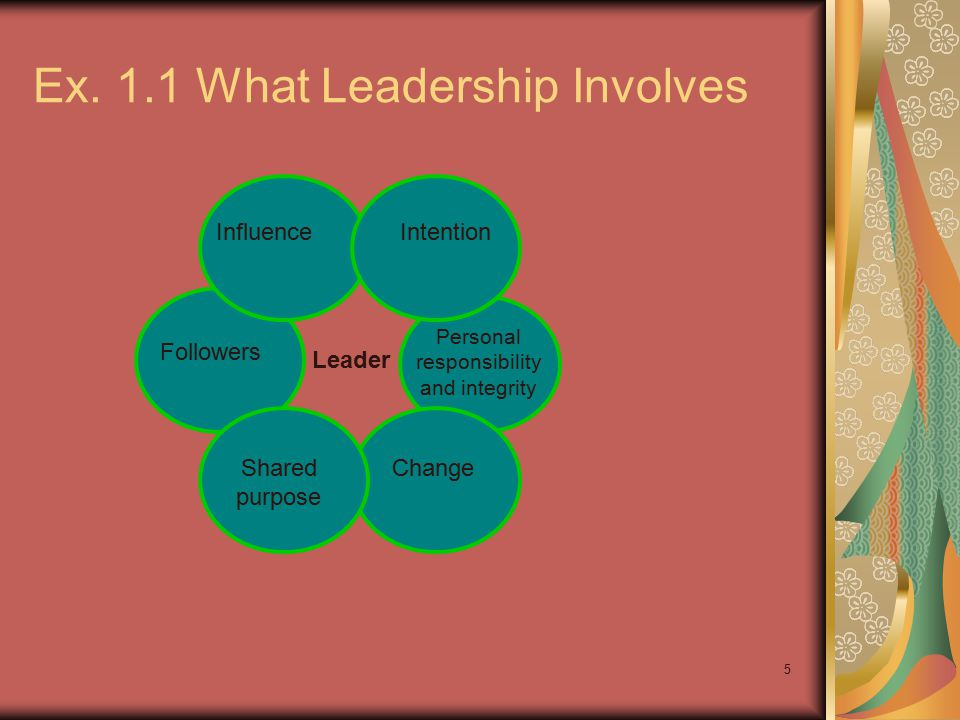 5 Ex. 1.1 What Leadership Involves InfluenceIntention Followers Shared purpose Change Personal responsibility and integrity Leader
