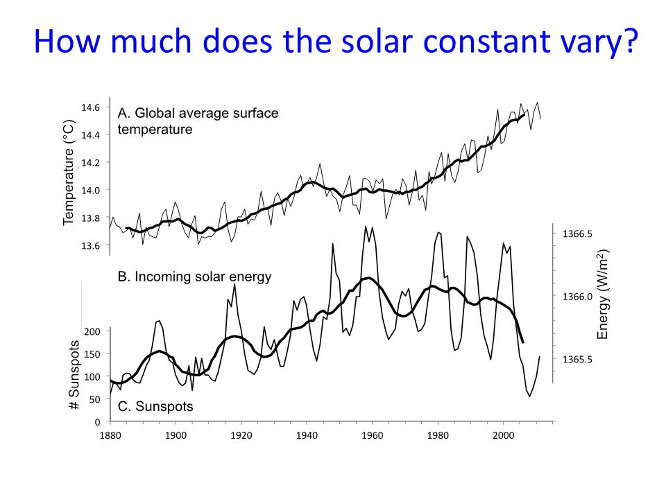 How much does the solar constant vary