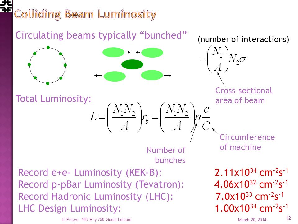 Circulating beams typically bunched (number of interactions) Cross-sectional area of beam Total Luminosity: Circumference of machine Number of bunches Record e+e- Luminosity (KEK-B): 2.11x10 34 cm -2 s -1 Record p-pBar Luminosity (Tevatron): 4.06x10 32 cm -2 s -1 Record Hadronic Luminosity (LHC): 7.0x10 33 cm -2 s -1 LHC Design Luminosity: 1.00x10 34 cm -2 s -1 March 20, E.Prebys, NIU Phy 790 Guest Lecture