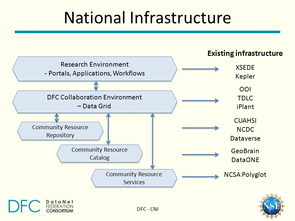 National Infrastructure Research Environment - Portals, Applications, Workflows Research Environment - Portals, Applications, Workflows DFC Collaboration Environment – Data Grid DFC Collaboration Environment – Data Grid Community Resource Repository Community Resource Repository Community Resource Catalog Community Resource Catalog Community Resource Services Community Resource Services Existing infrastructure XSEDE Kepler OOI TDLC iPlant CUAHSI NCDC Dataverse GeoBrain DataONE NCSA Polyglot DFC - CNI
