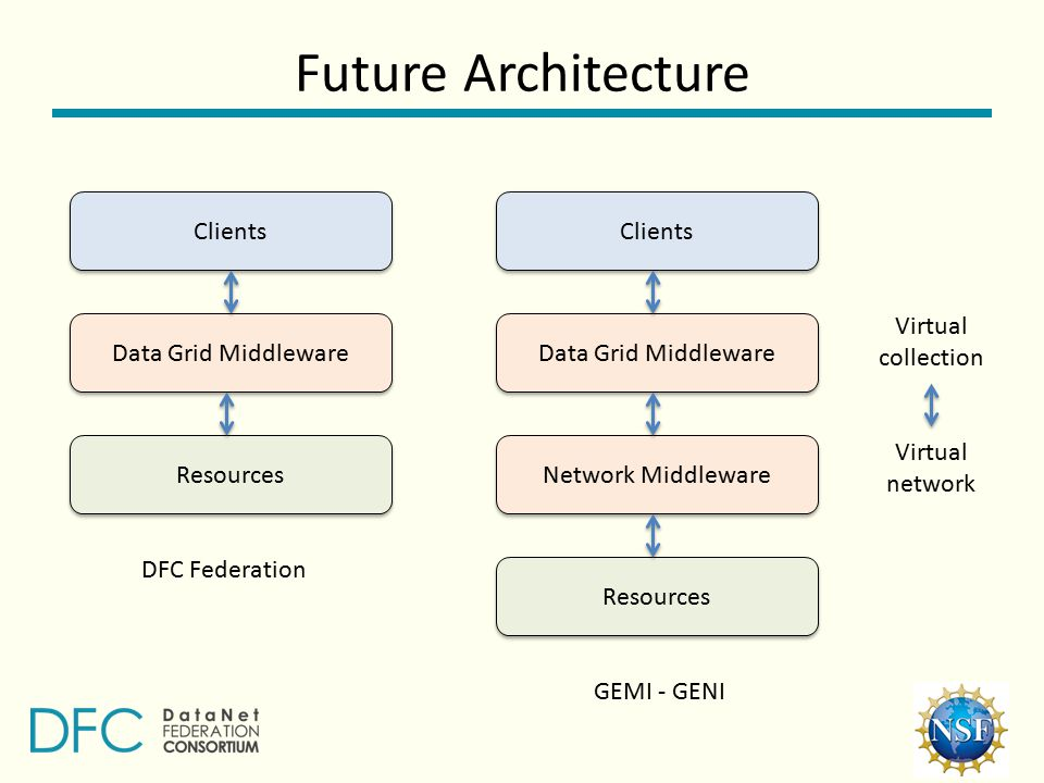 Future Architecture Clients Resources Data Grid Middleware Clients Network Middleware Data Grid Middleware Resources DFC Federation GEMI - GENI Virtual collection Virtual network