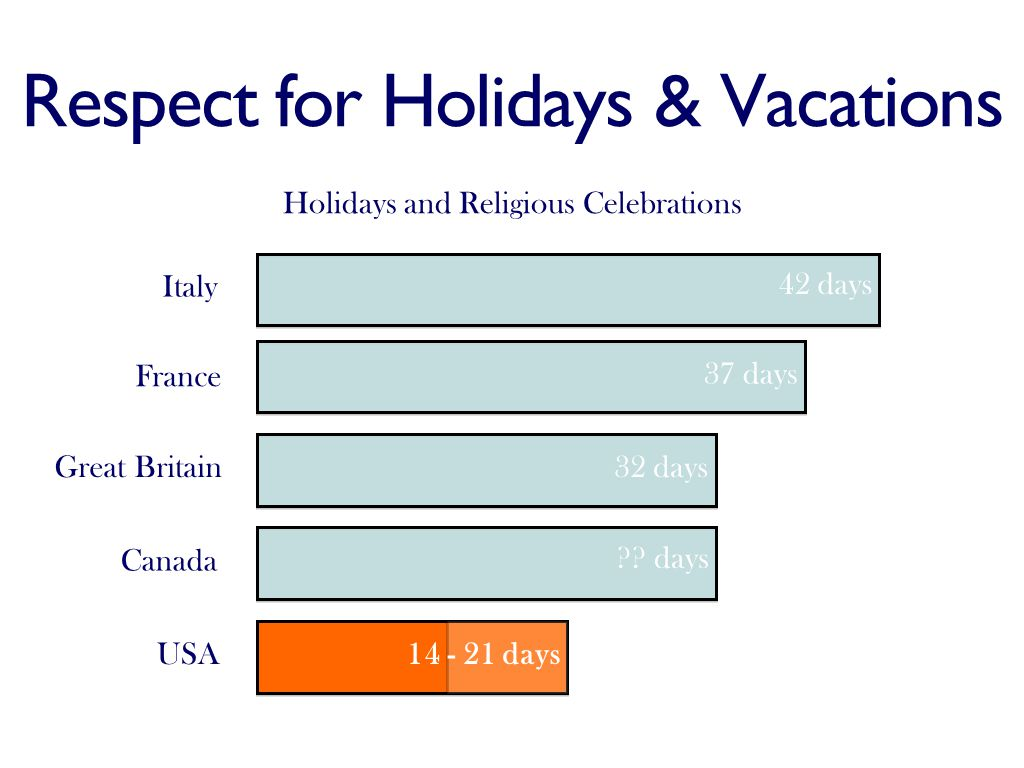 Respect for Holidays & Vacations Italy France Great Britain Canada USA Holidays and Religious Celebrations 42 days 37 days 32 days .