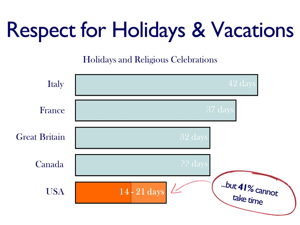 Respect for Holidays & Vacations Italy France Great Britain Canada USA 42 days 37 days 32 days .
