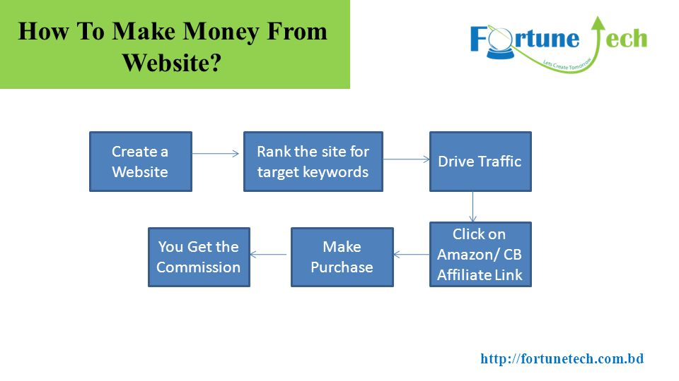How To Make Money From Website.