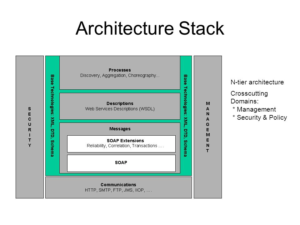 Architecture Stack N-tier architecture Crosscutting Domains: * Management * Security & Policy