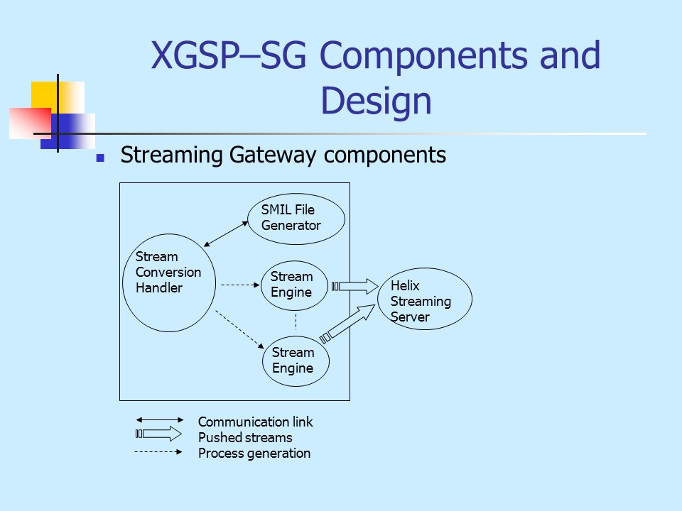 XGSP–SG Components and Design Stream Engine Stream Conversion Handler SMIL File Generator Helix Streaming Server Stream Engine Communication link Pushed streams Process generation Streaming Gateway components