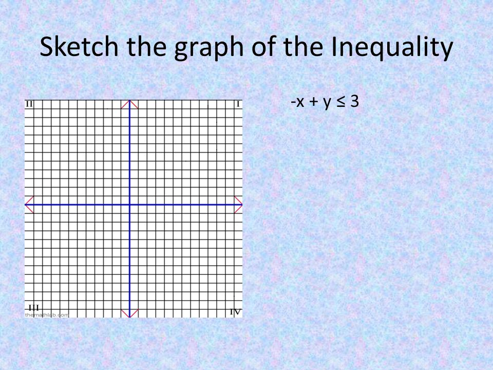 Sketch the graph of the Inequality -x + y ≤ 3