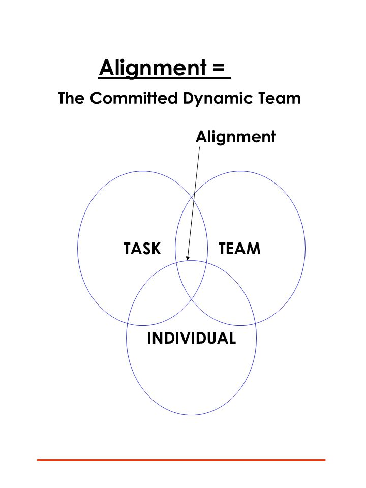 Alignment = The Committed Dynamic Team TASKTEAM INDIVIDUAL Alignment